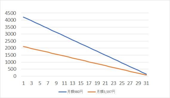 NURO光の月額980円と3590円キャンペーンの開通月日割り計算のグラフ