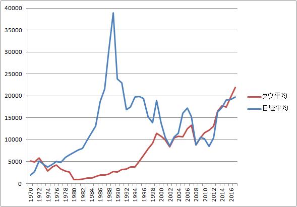 ダウ平均 日経平均比較 1970年-2017年