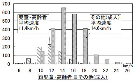 自転車の平均速度 調査結果
