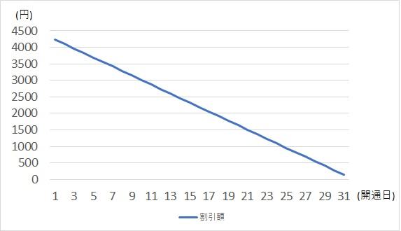 NURO光の月額980円キャンペーンの開通月日割り計算のグラフ